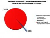 Анализ нарушений в оформлении документов, выявленных при ввозе растительной продукции по итогам 2012 года